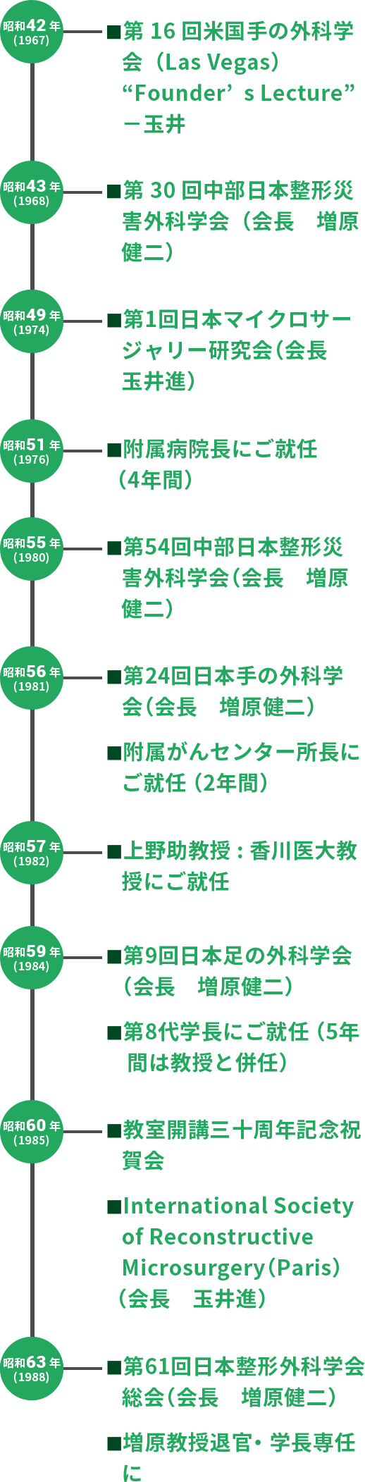 増原健二教授の年表