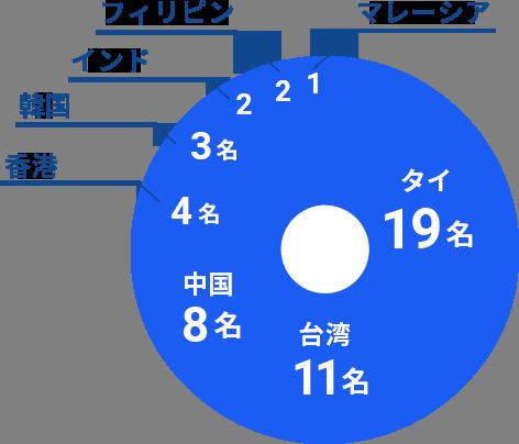国別の留学生数グラフ